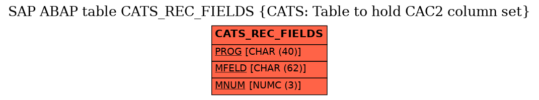 E-R Diagram for table CATS_REC_FIELDS (CATS: Table to hold CAC2 column set)