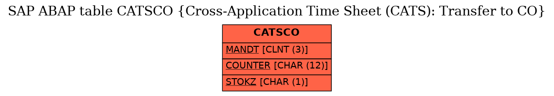 E-R Diagram for table CATSCO (Cross-Application Time Sheet (CATS): Transfer to CO)