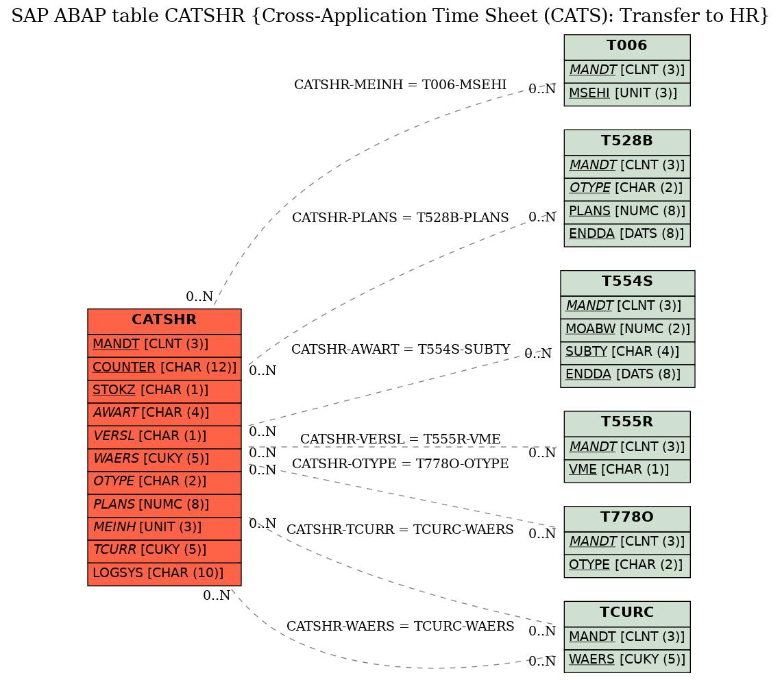 E-R Diagram for table CATSHR (Cross-Application Time Sheet (CATS): Transfer to HR)