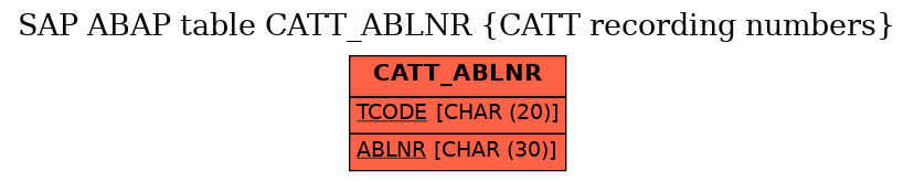E-R Diagram for table CATT_ABLNR (CATT recording numbers)