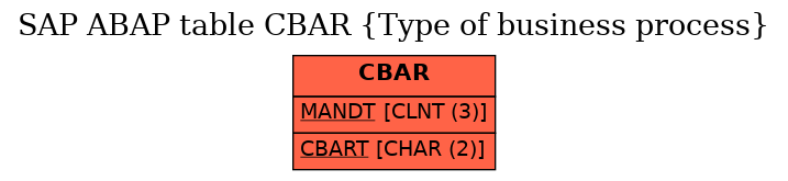 E-R Diagram for table CBAR (Type of business process)