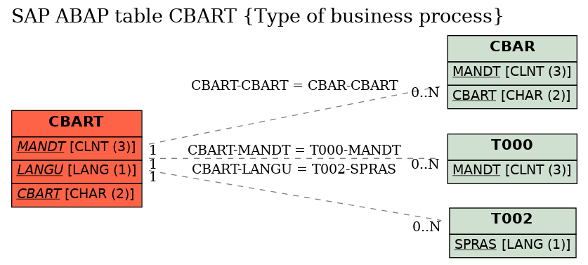 E-R Diagram for table CBART (Type of business process)
