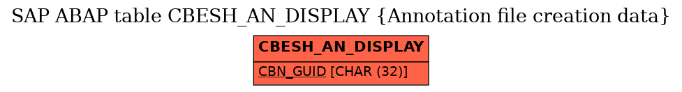 E-R Diagram for table CBESH_AN_DISPLAY (Annotation file creation data)