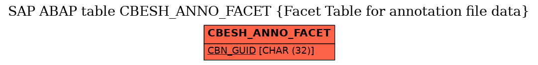 E-R Diagram for table CBESH_ANNO_FACET (Facet Table for annotation file data)