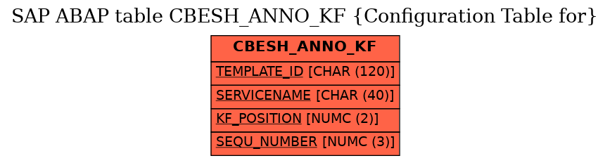 E-R Diagram for table CBESH_ANNO_KF (Configuration Table for)