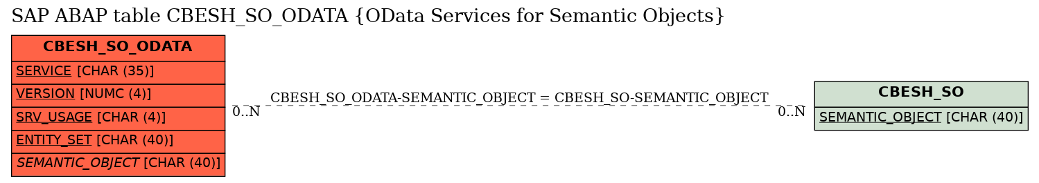 E-R Diagram for table CBESH_SO_ODATA (OData Services for Semantic Objects)