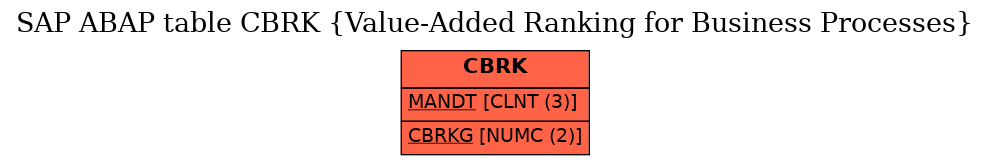 E-R Diagram for table CBRK (Value-Added Ranking for Business Processes)