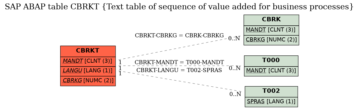 E-R Diagram for table CBRKT (Text table of sequence of value added for business processes)