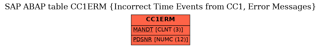 E-R Diagram for table CC1ERM (Incorrect Time Events from CC1, Error Messages)