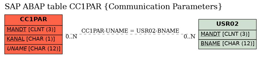 E-R Diagram for table CC1PAR (Communication Parameters)