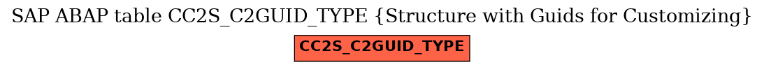 E-R Diagram for table CC2S_C2GUID_TYPE (Structure with Guids for Customizing)