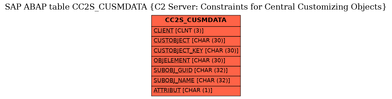 E-R Diagram for table CC2S_CUSMDATA (C2 Server: Constraints for Central Customizing Objects)