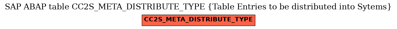 E-R Diagram for table CC2S_META_DISTRIBUTE_TYPE (Table Entries to be distributed into Sytems)