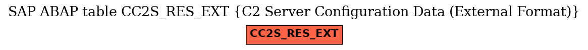 E-R Diagram for table CC2S_RES_EXT (C2 Server Configuration Data (External Format))