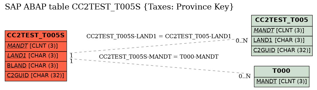 E-R Diagram for table CC2TEST_T005S (Taxes: Province Key)