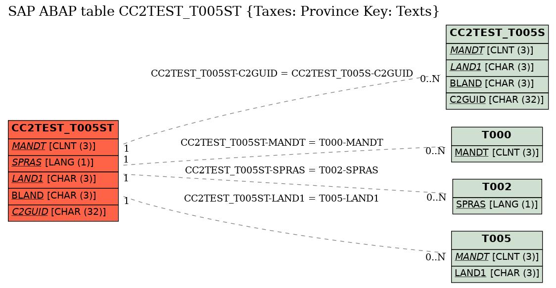 E-R Diagram for table CC2TEST_T005ST (Taxes: Province Key: Texts)
