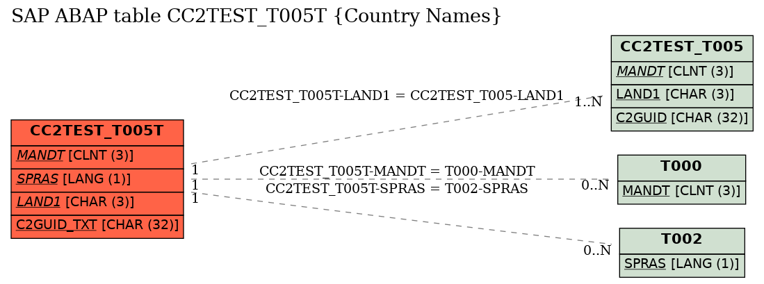 E-R Diagram for table CC2TEST_T005T (Country Names)