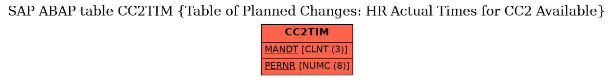 E-R Diagram for table CC2TIM (Table of Planned Changes: HR Actual Times for CC2 Available)