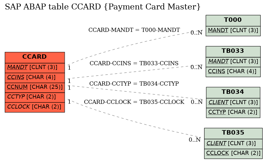 E-R Diagram for table CCARD (Payment Card Master)