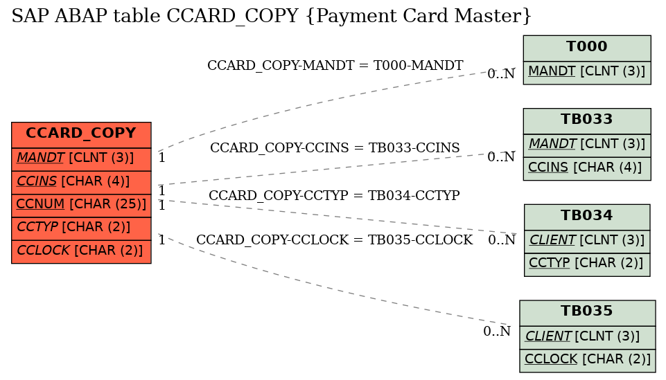 E-R Diagram for table CCARD_COPY (Payment Card Master)