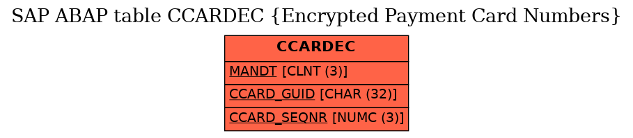 E-R Diagram for table CCARDEC (Encrypted Payment Card Numbers)