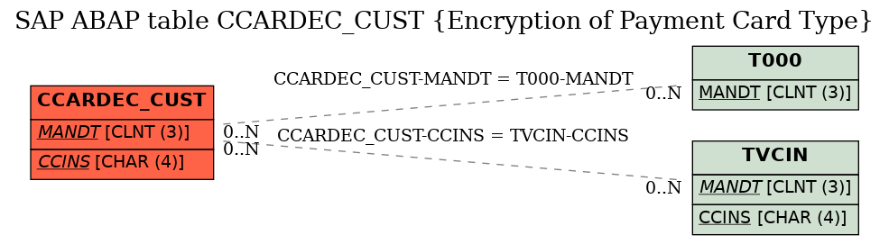 E-R Diagram for table CCARDEC_CUST (Encryption of Payment Card Type)