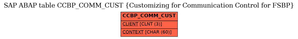 E-R Diagram for table CCBP_COMM_CUST (Customizing for Communication Control for FSBP)