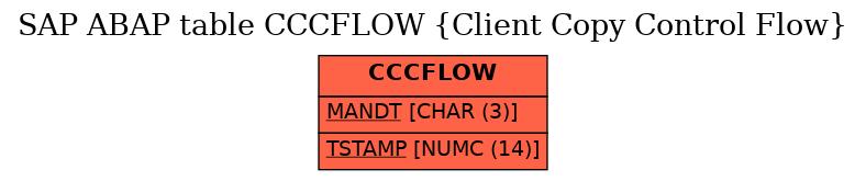 E-R Diagram for table CCCFLOW (Client Copy Control Flow)