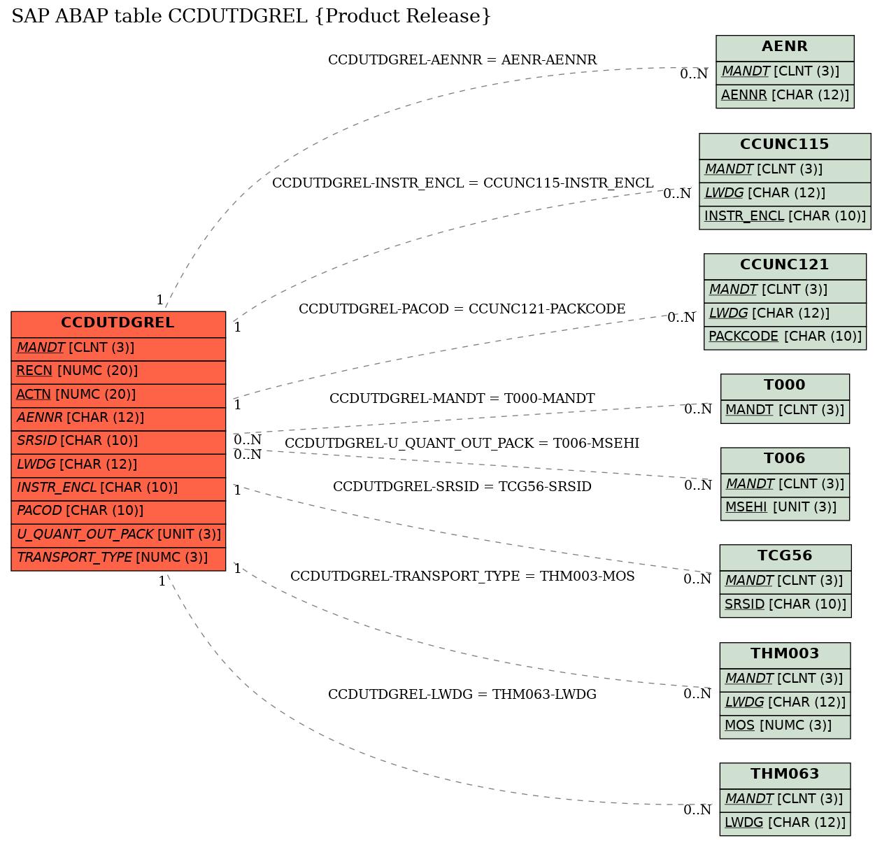 E-R Diagram for table CCDUTDGREL (Product Release)
