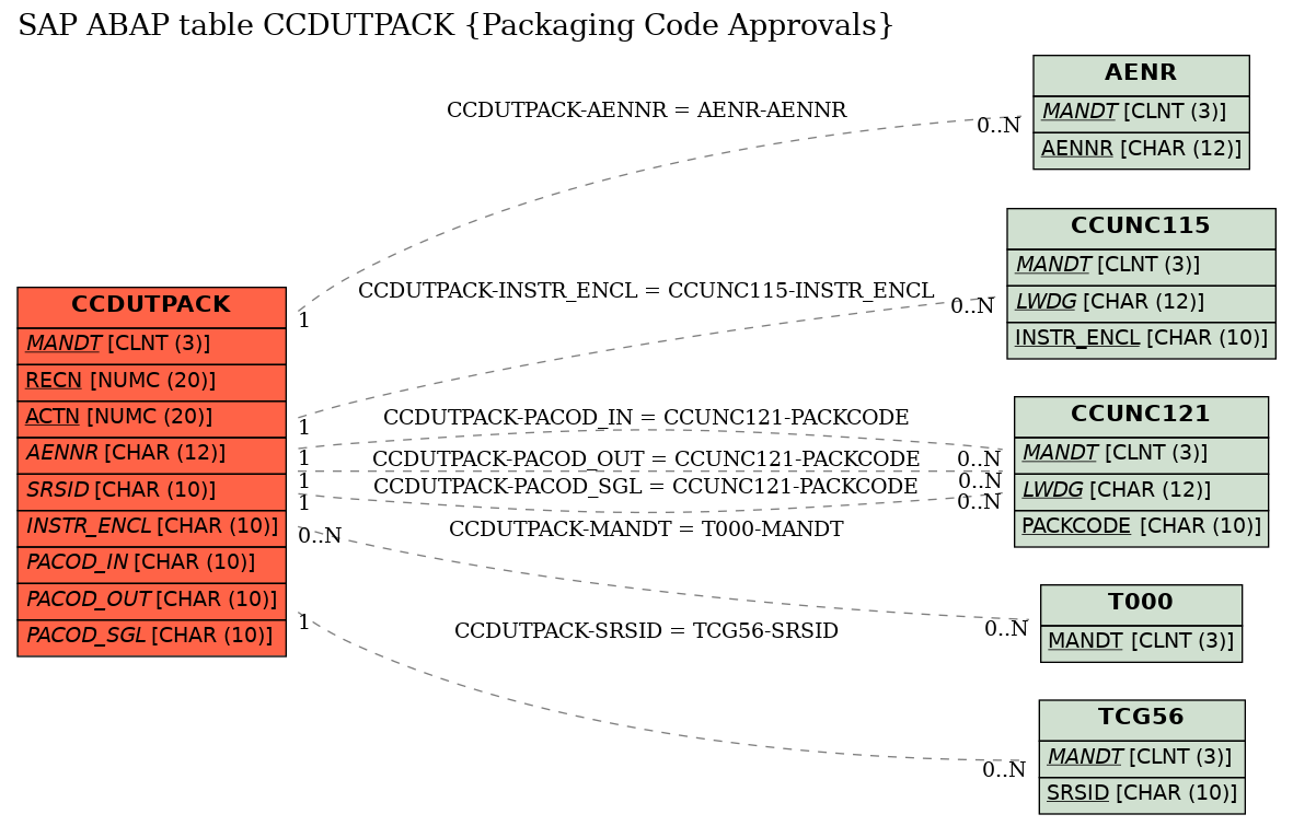 E-R Diagram for table CCDUTPACK (Packaging Code Approvals)