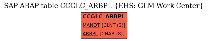 E-R Diagram for table CCGLC_ARBPL (EHS: GLM Work Center)