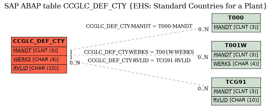 E-R Diagram for table CCGLC_DEF_CTY (EHS: Standard Countries for a Plant)
