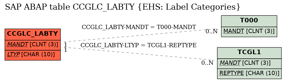 E-R Diagram for table CCGLC_LABTY (EHS: Label Categories)