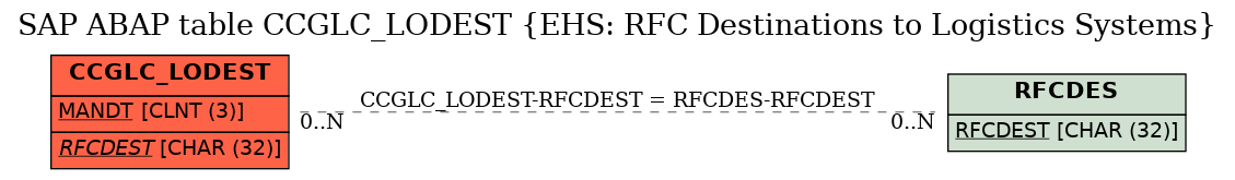 E-R Diagram for table CCGLC_LODEST (EHS: RFC Destinations to Logistics Systems)