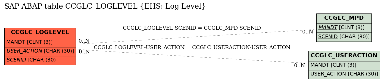 E-R Diagram for table CCGLC_LOGLEVEL (EHS: Log Level)