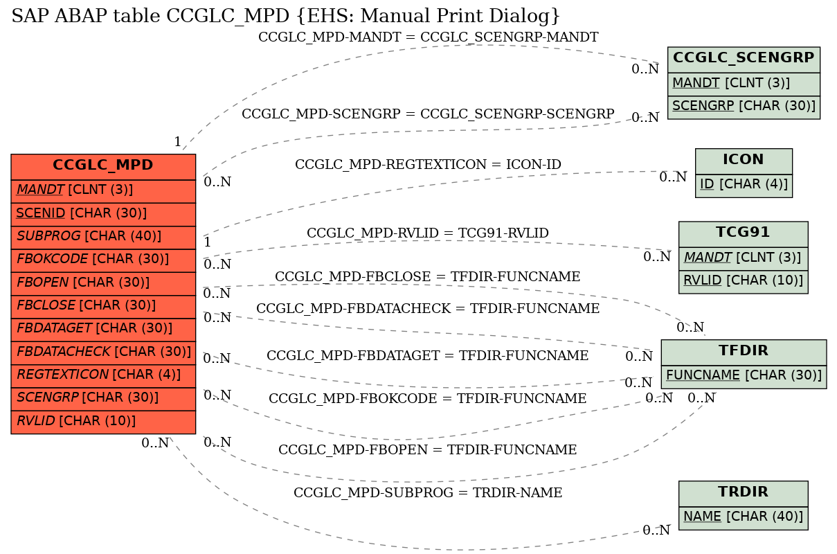 E-R Diagram for table CCGLC_MPD (EHS: Manual Print Dialog)