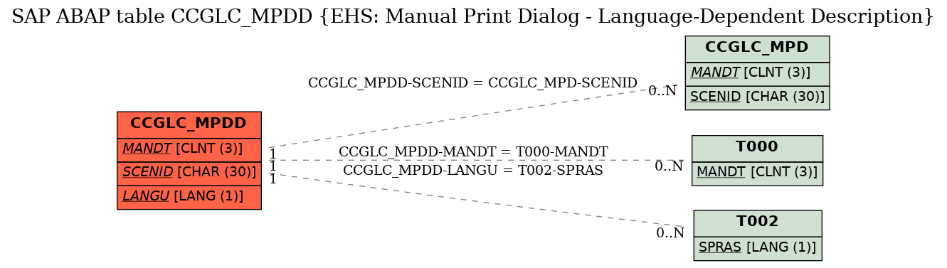 E-R Diagram for table CCGLC_MPDD (EHS: Manual Print Dialog - Language-Dependent Description)