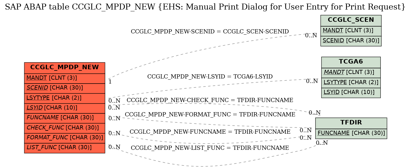 E-R Diagram for table CCGLC_MPDP_NEW (EHS: Manual Print Dialog for User Entry for Print Request)
