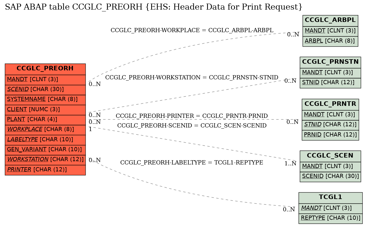 E-R Diagram for table CCGLC_PREORH (EHS: Header Data for Print Request)