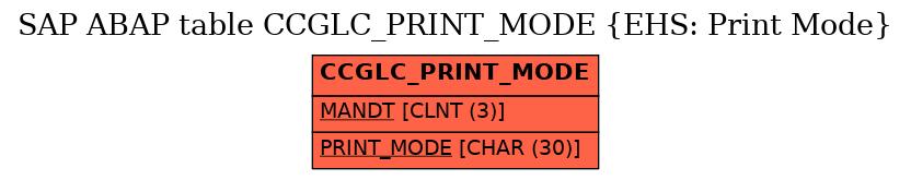 E-R Diagram for table CCGLC_PRINT_MODE (EHS: Print Mode)