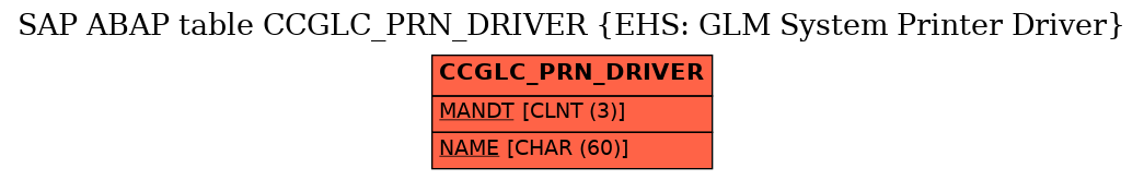 E-R Diagram for table CCGLC_PRN_DRIVER (EHS: GLM System Printer Driver)