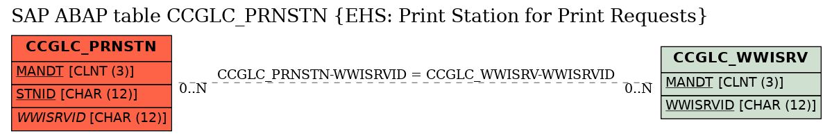 E-R Diagram for table CCGLC_PRNSTN (EHS: Print Station for Print Requests)