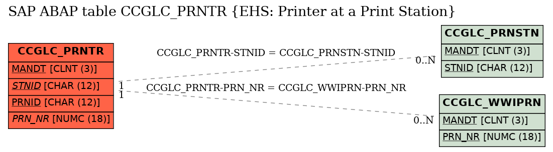 E-R Diagram for table CCGLC_PRNTR (EHS: Printer at a Print Station)