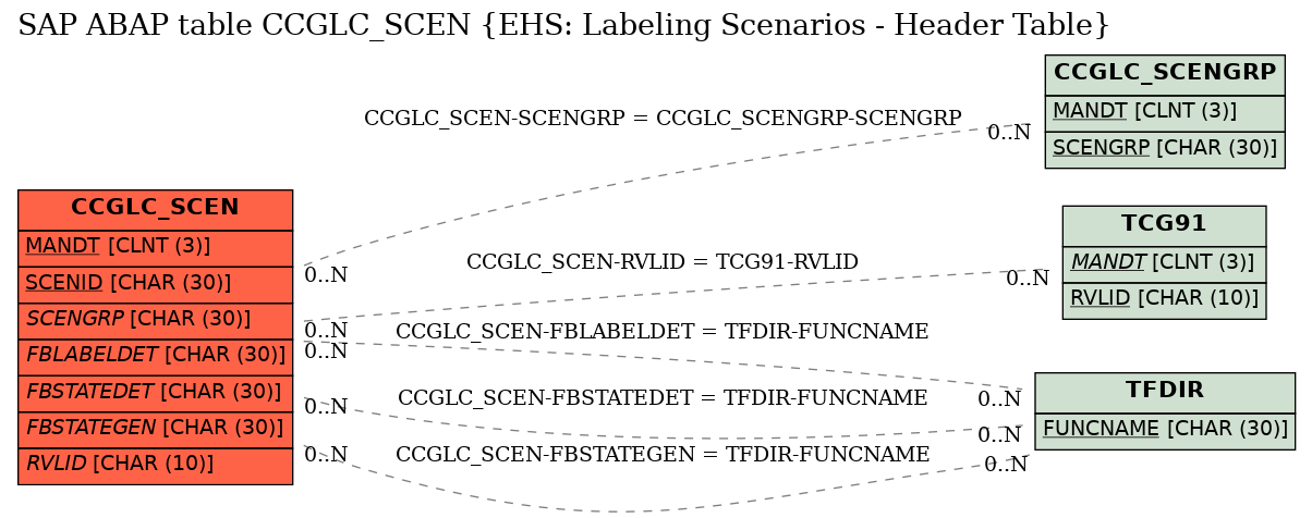 E-R Diagram for table CCGLC_SCEN (EHS: Labeling Scenarios - Header Table)