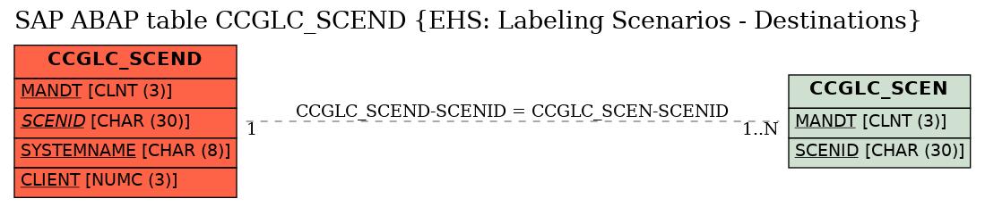 E-R Diagram for table CCGLC_SCEND (EHS: Labeling Scenarios - Destinations)