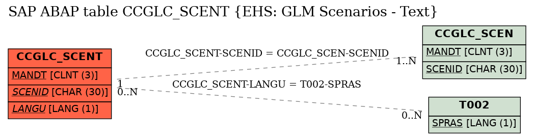 E-R Diagram for table CCGLC_SCENT (EHS: GLM Scenarios - Text)