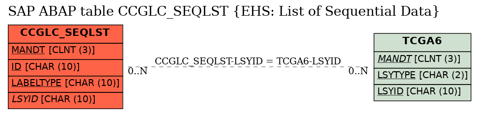 E-R Diagram for table CCGLC_SEQLST (EHS: List of Sequential Data)