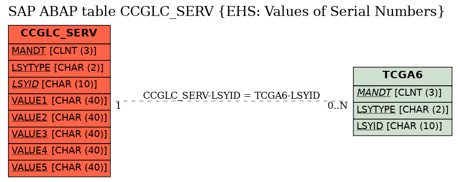 E-R Diagram for table CCGLC_SERV (EHS: Values of Serial Numbers)