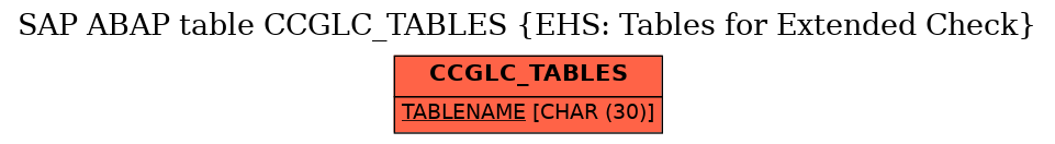 E-R Diagram for table CCGLC_TABLES (EHS: Tables for Extended Check)