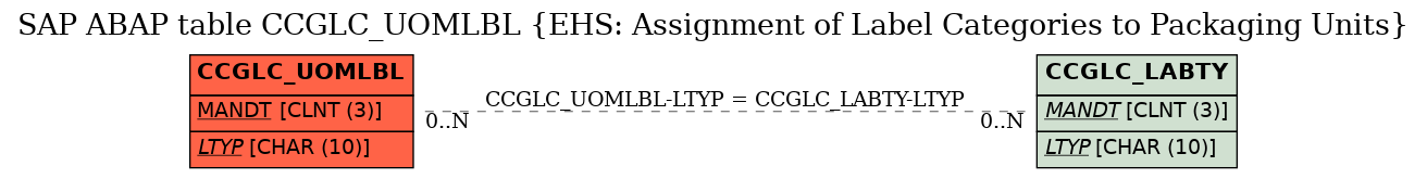 E-R Diagram for table CCGLC_UOMLBL (EHS: Assignment of Label Categories to Packaging Units)